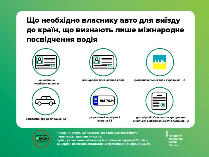 В МВД сообщили перечень необходимых документов для выезда на авто за границу (инфографика)