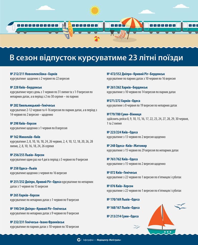 «Укрзализныця» запустит 23 летних поезда (инфографика)