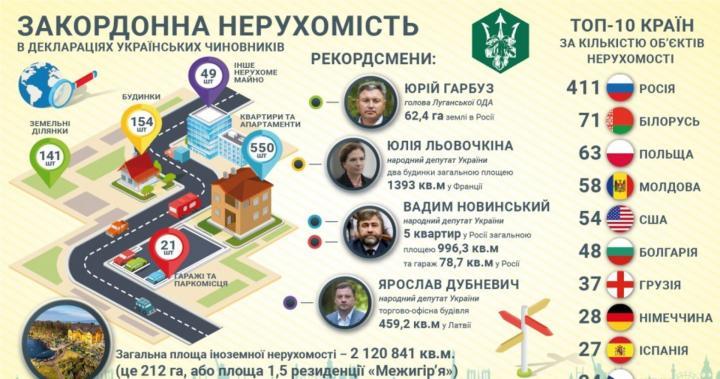 Украинские чиновники задекларировали недвижимость в 43 странах мира (исследование)