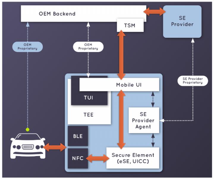 Представлен ключ для смартфонов, который позволит открывать автомобили (схема)
