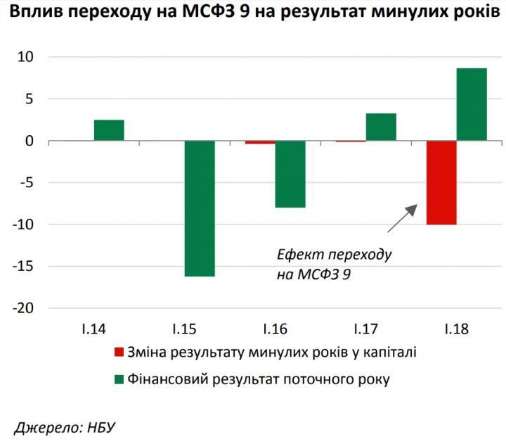 Украинские банки терпят убытки из-за перехода на новые стандарты (инфографика)