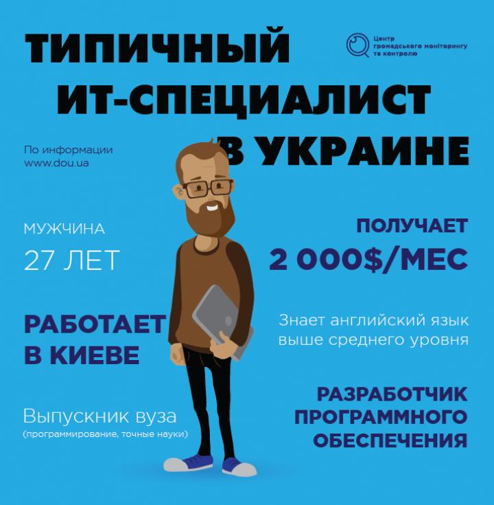 В Украине стало втрое больше женщин-программистов (инфографика)