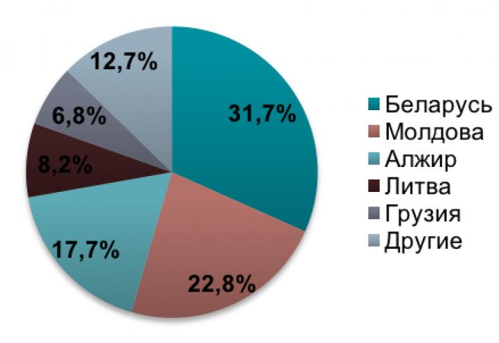 Украинское пиво вышло на рынок Алжира (инфографика)