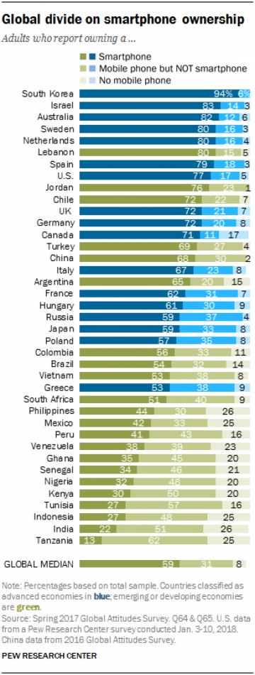 Подсчитано процентное соотношение владельцев смартфонов в мире (инфографика)