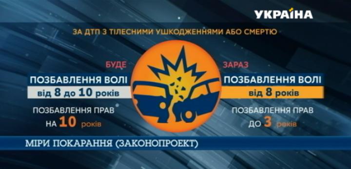 Тюрьма и пожизненное лишение прав: водителям в Украине грозят новые наказания (инфографика)