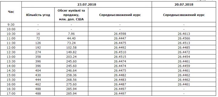 Межбанк: доллар к 26,45 поднял рост гривневой ликвидности