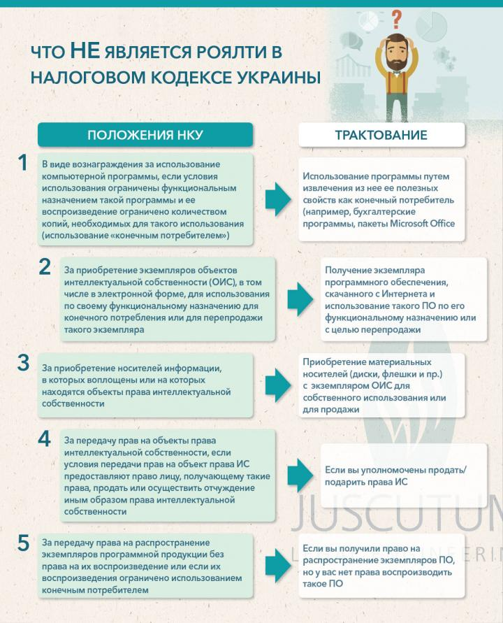 Татьяна Соловьева: налоговый ликбез по роялти