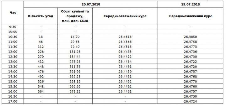 Межбанк: курс зафиксировался на уровнях 26,425/26,445 UAH/USD