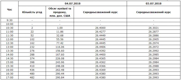 Межбанк: курс не смог преодолеть планку в 26,45