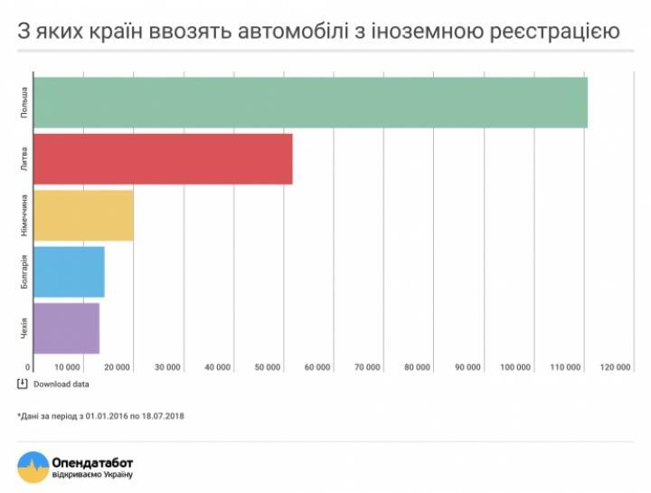 Из каких стран чаще всего ввозят авто с иностранной регистрацией (инфографика)