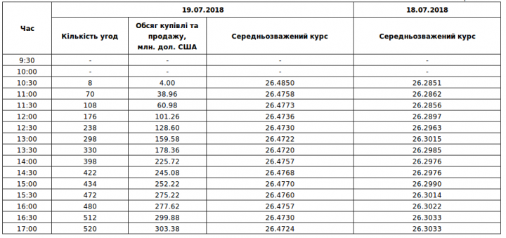 Межбанк: курс доллара остановился на 26.42/26.46