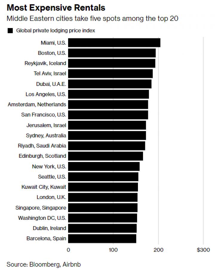 Bloomberg опубликовал рейтинг самых дорогих городов для ночлега (инфографика)