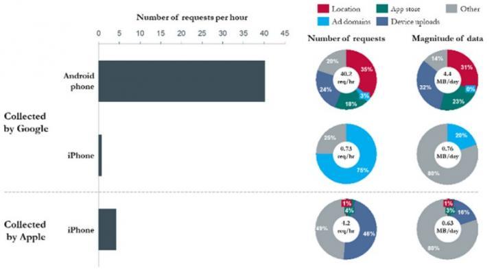 Эксперт: Google следит за пользователями гораздо больше, чем Apple (инфографика)