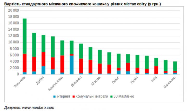 Федор Мешков: стоимость Интернета в Украине.