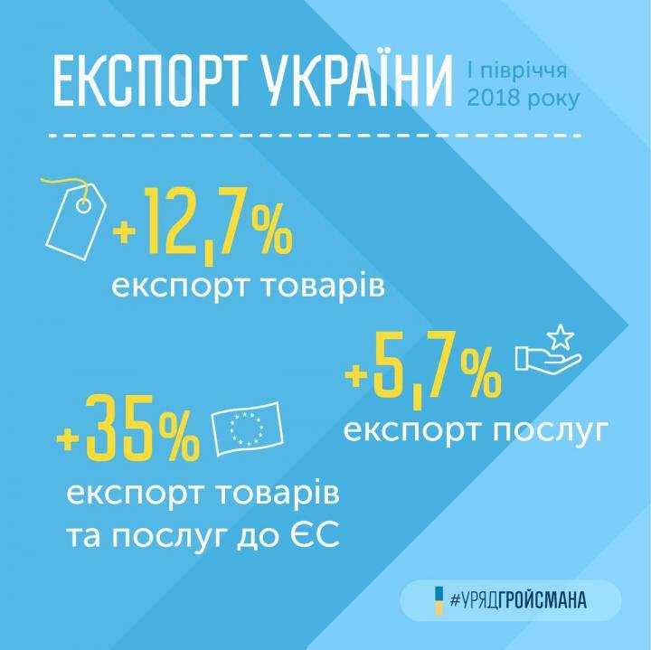 Украина в плюсе: Гройсман озвучил стремительный рост товарооборота (инфографика)