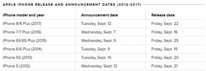Аналитики назвали возможную дату презентации новых iPhone