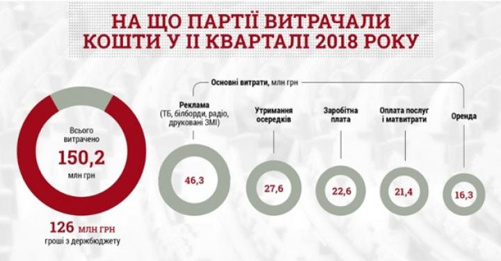 За три месяца партии потратили на рекламу 46 млн (инфографика)