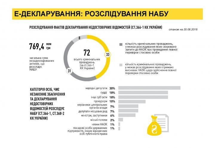 НАБУ открыло более 70 дел за недостоверные данные в декларациях (инфографика)