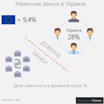 Феномен частного инвестирования, или Как достать деньги «из-под матрасов» украинцев
