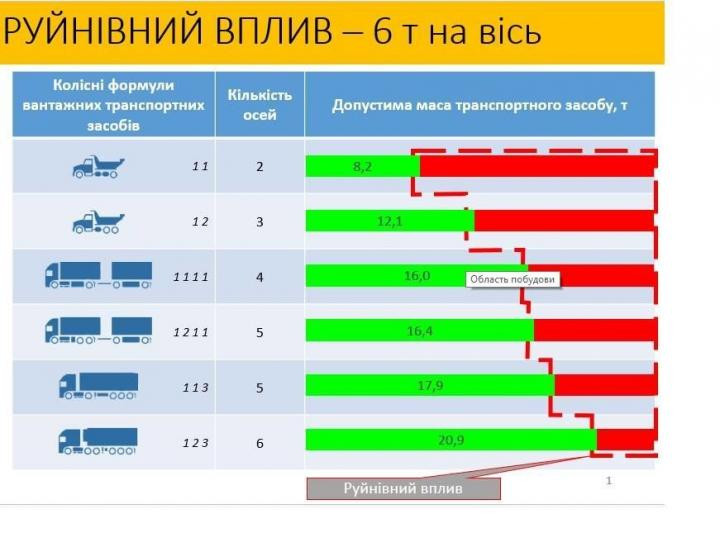 «Укравтодор» рассказал, какие грузовики разрушают украинские дороги (инфографика)