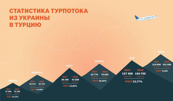 Украина заняла 4 место по количеству туристов в Турции (инфографика)