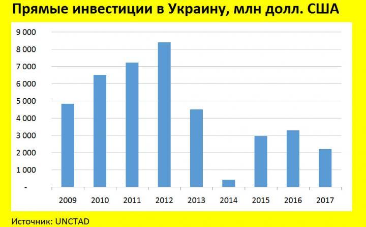 Уровень инвестиций в Украине остается ниже, чем был в 2013 году (инфографика)
