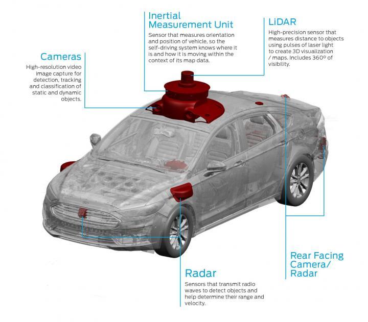 Ford показал тизер своего первого беспилотного автомобиля