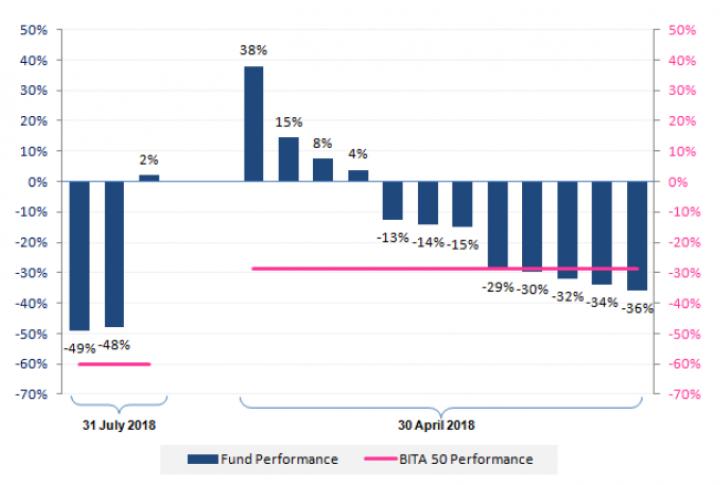 Рынок криптовалюты: эксперты прогнозируют фондам убытки (инфографика)