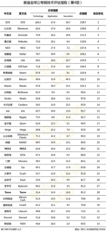 Китай опубликовал новый рейтинг криптовалют (список)