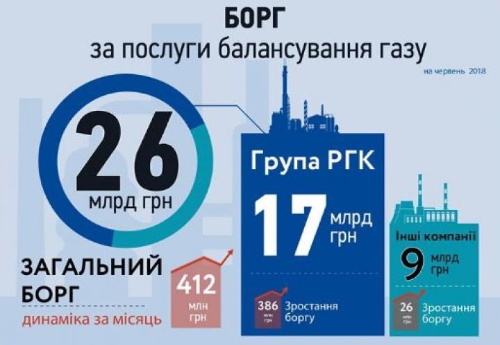 Долги газовых компаний Фирташа выросли до 17 млрд гривен, — «Нафтогаз»