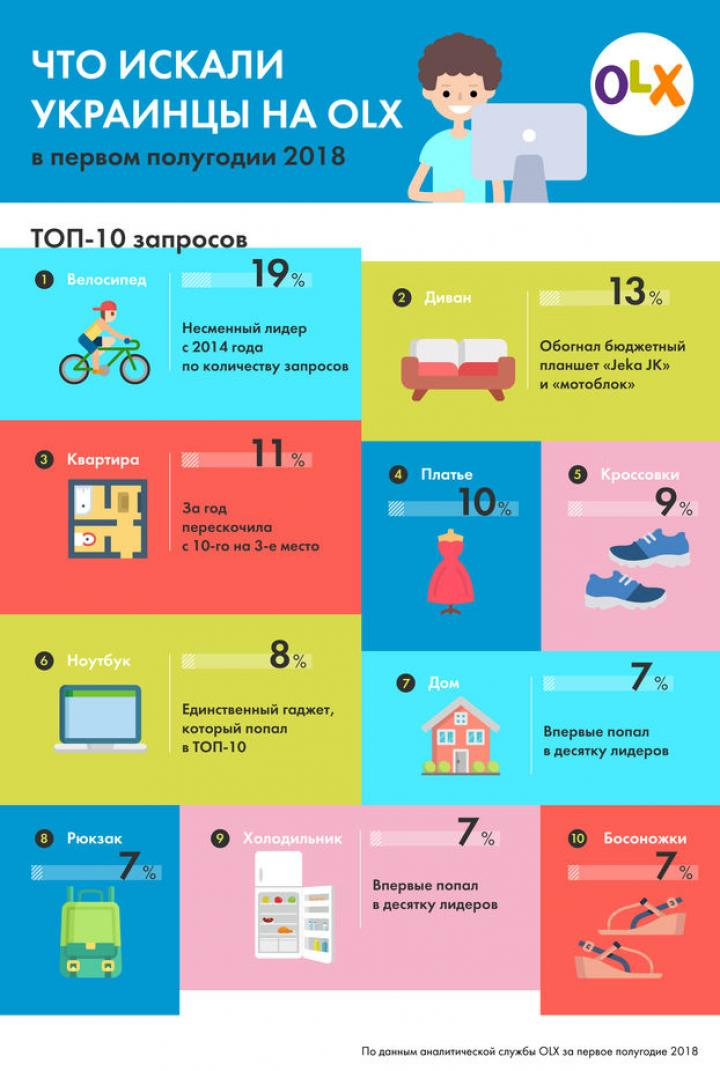 Что украинцы чаще всего ищут на OLX (инфографика)