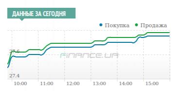 Межбанк: доллар к 27,67 поднял спрос банков и клиентов наличного рынка