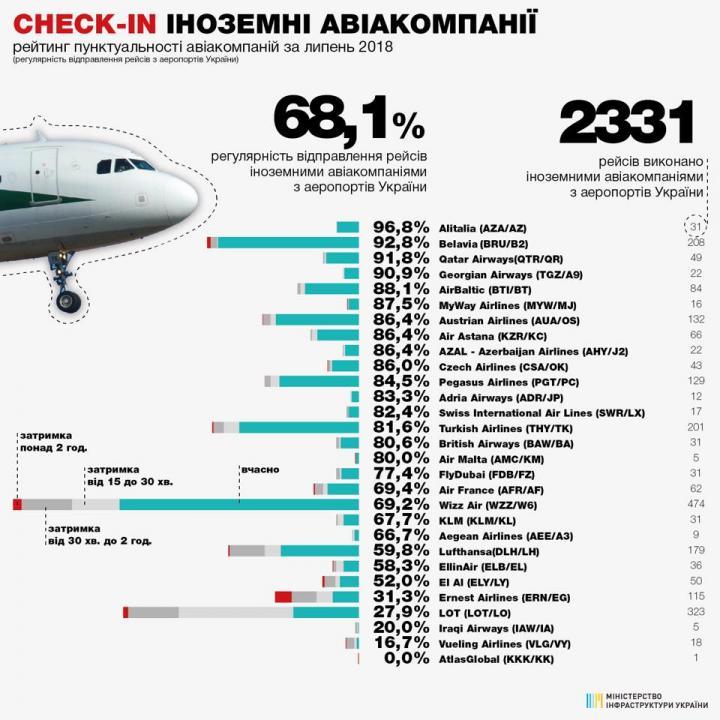 Рейтинг пунктуальности авиакомпаний в аэропортах Украины (инфографика)