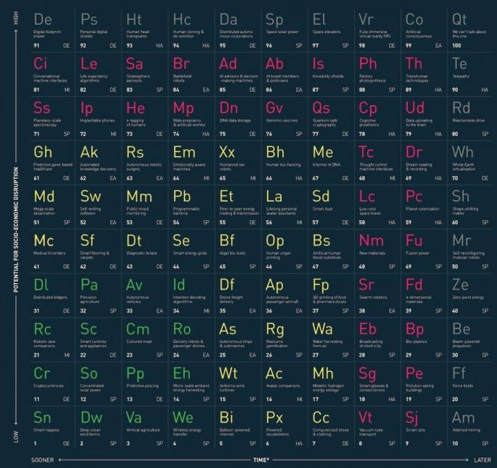 Создали «периодическую таблицу технологий» (инфографика)