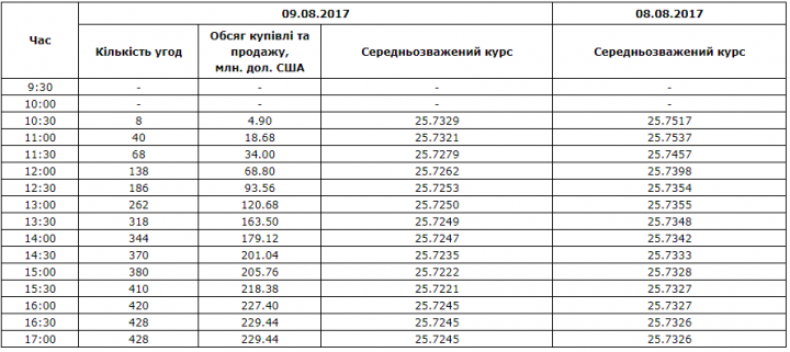 Межбанк: доллар к 27,89 подняли рост количества гривны и «придержки» СКВ экспортерами