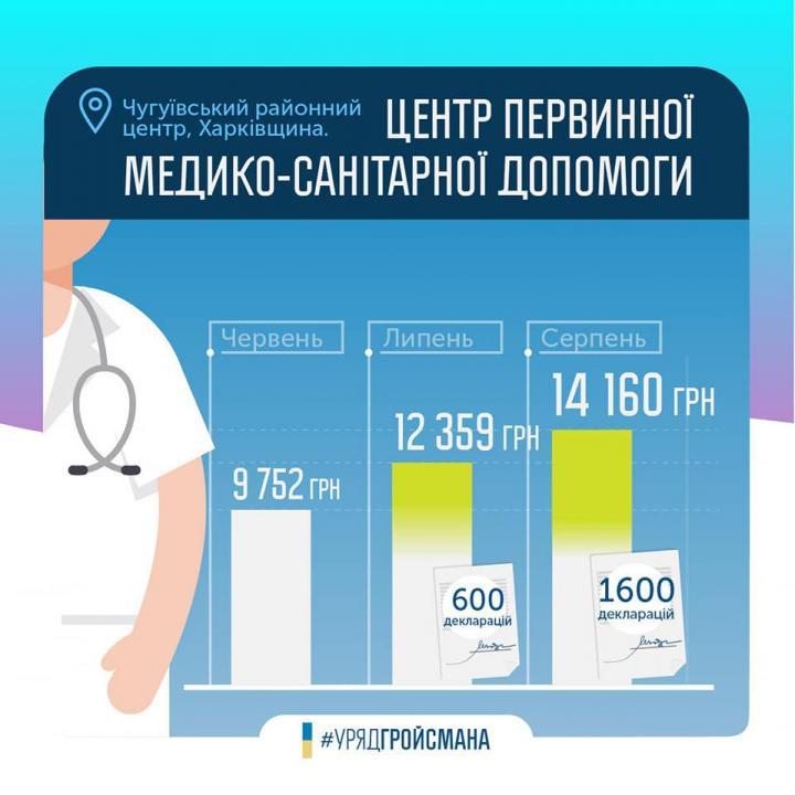 Гройсман: заработная плата медиков продолжает расти (инфографика)