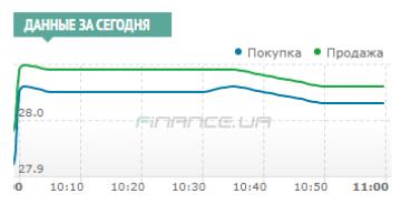 Межбанк; рост курса доллара на отметке 28,03/28,06 остановила интервенция НБУ