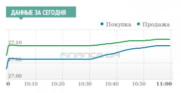 Межбанк: доллар к 27,10/27,13 подняли покупки на ожиданиях роста гривневой ликвидности