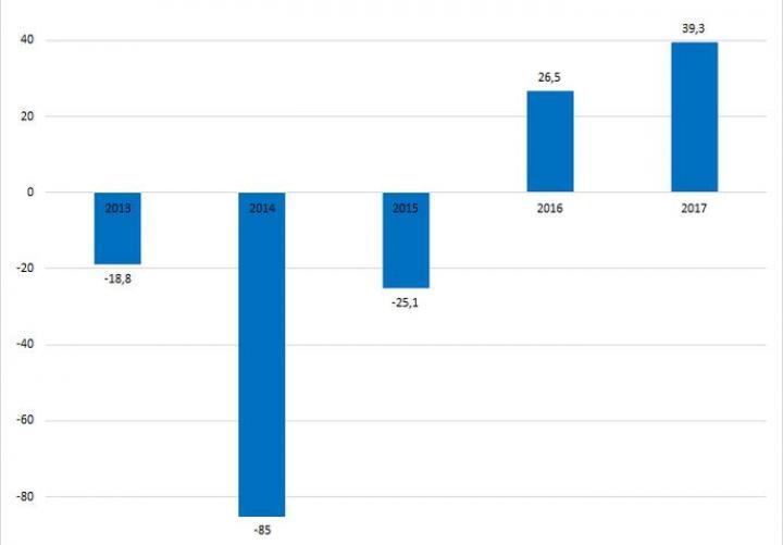 Экономика рыночной цены на газ. Почему без повышения не обойтись