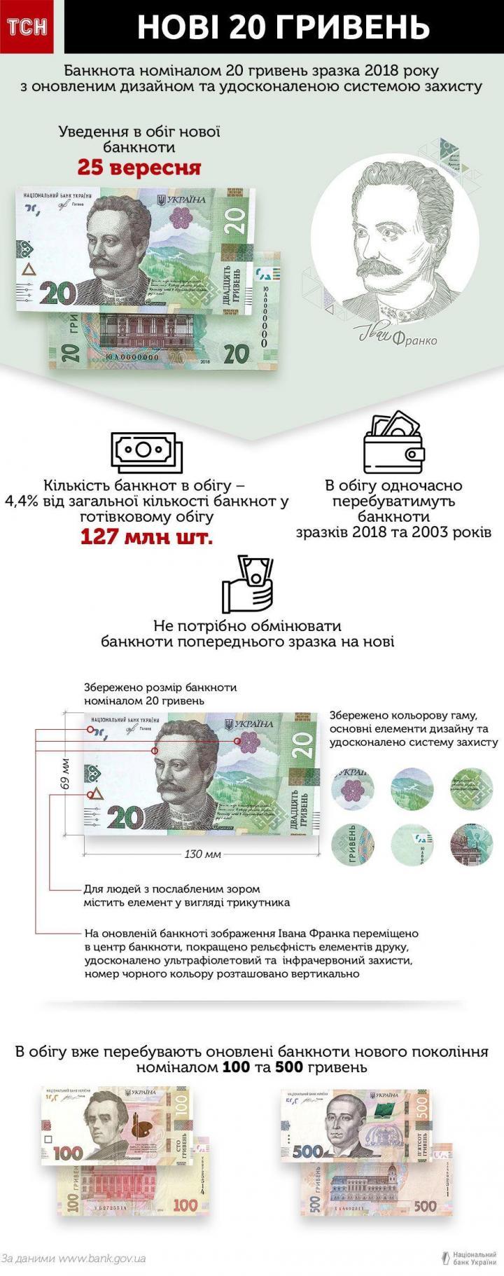 Сегодня НБУ ввел в обращение обновленную купюру в 20 гривен (инфографика)