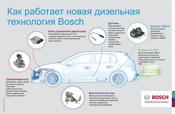 Bosch представил новую дизельную технологию (инфографика)