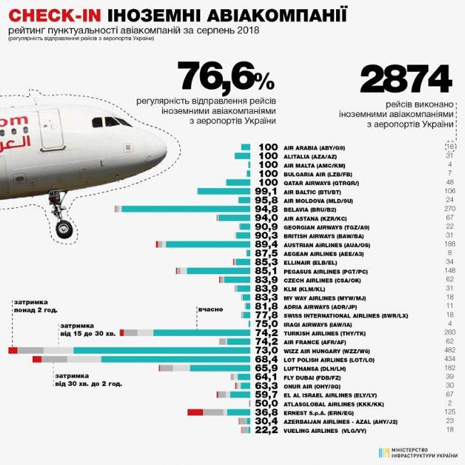 В Мининфраструктуры назвали самые пунктуальные украинские авиакомпании