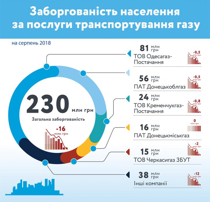 Потребители АО «Укртрансгаз» задолжали 1,82 млрд грн за услуги транспортировки газа (инфографика)