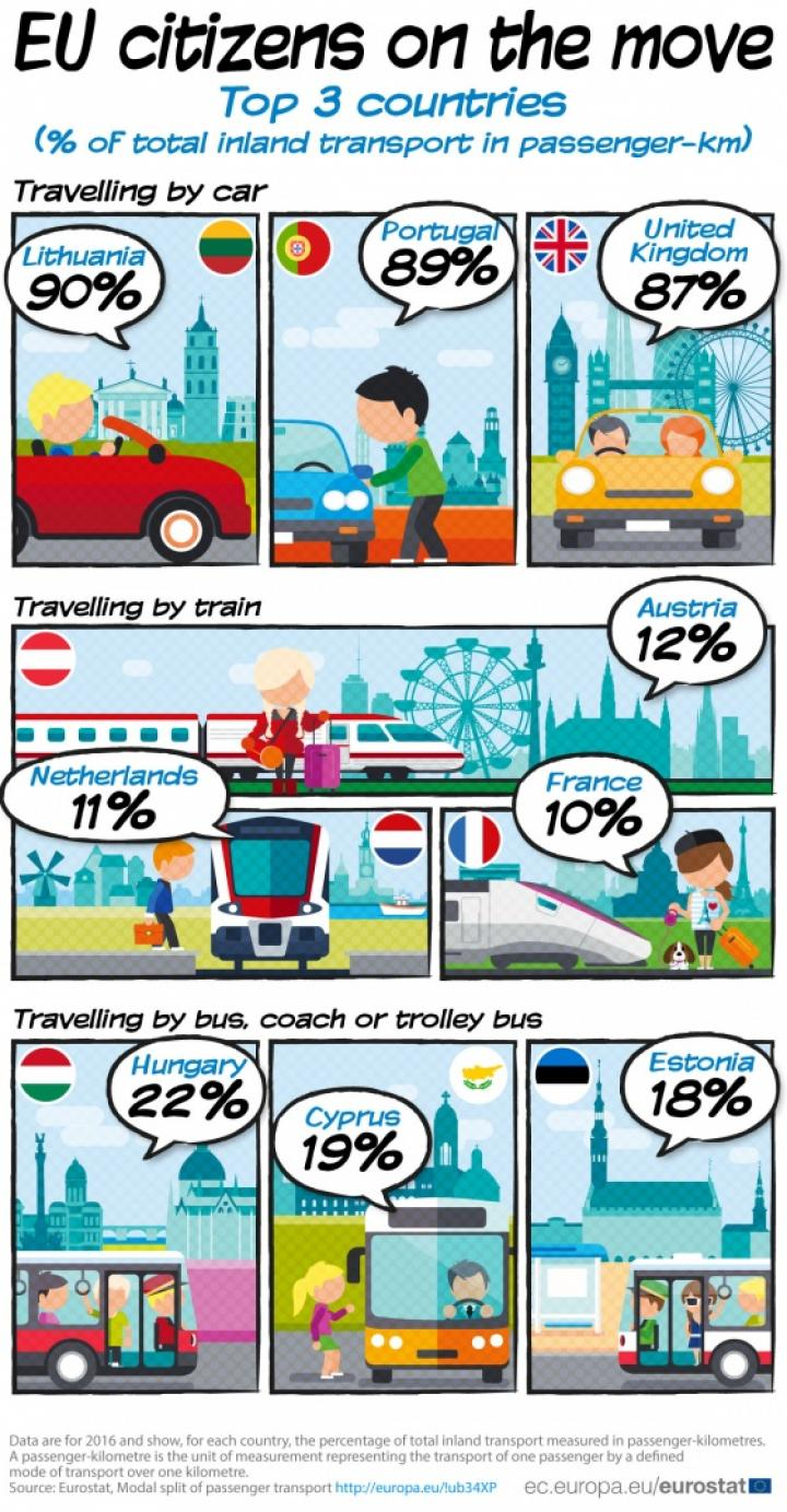 Евростат показал, какой наземный транспорт доминирует в странах ЕС (инфографика)