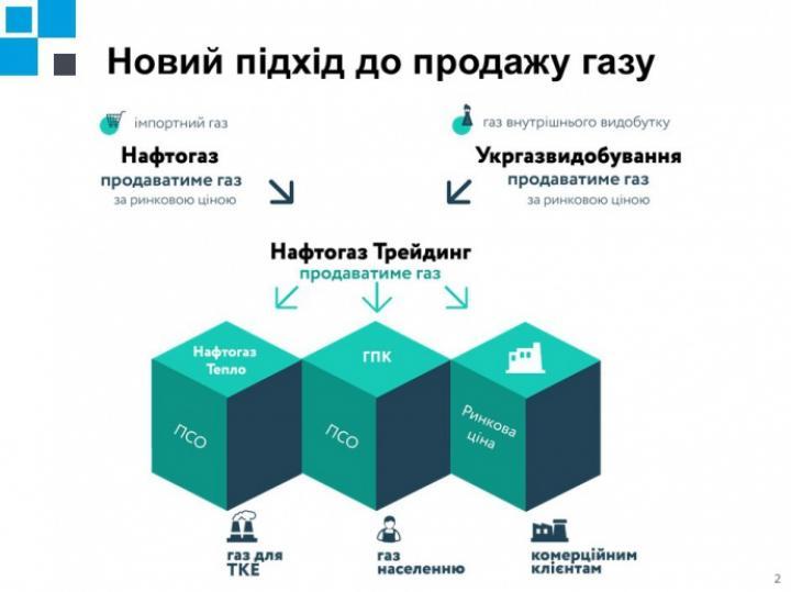 Как будет продавать газ украинцам Нафтогаз (инфографика)