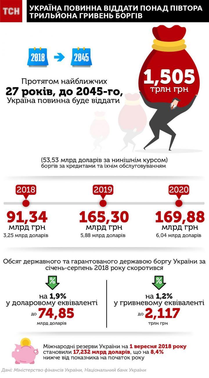 Украина должна отдать более полтора триллиона гривен долгов (инфографика)