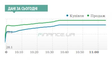 Межбанк: утренний рост доллара на уровне 28,26/28,28 остановили продажи СКВ экспортерами