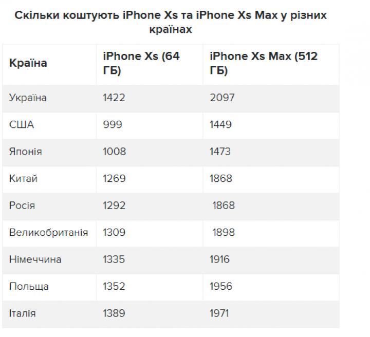 Сравнение цен на новые iPhone в разных странах (таблица)
