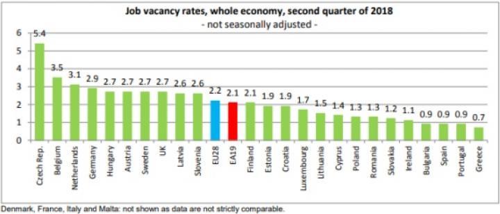 Евростат сравнил количество вакансий в странах ЕС (инфографика)