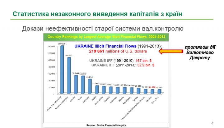 Статистика незаконного вывода капиталов из страны (инфографика)
